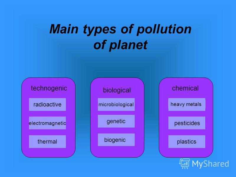 Main types of pollution of planet radioactive electromagnetic thermal biogenic genetic microbiological plastics technogenic biological chemical heavy metals pesticides