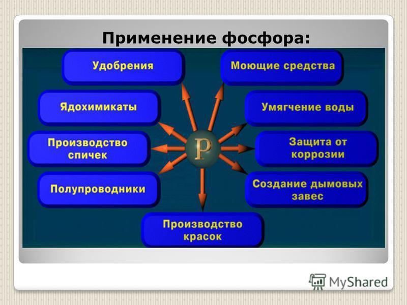 Применение фосфора: