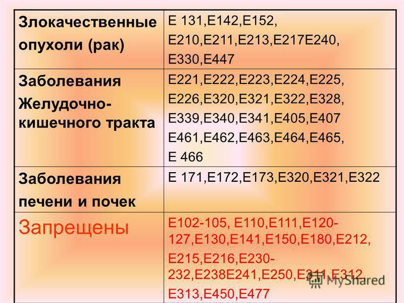 Злокачественные опухоли (рак) Е 131,Е142,Е152, Е210,Е211,Е213,Е217Е240, Е330,Е447 Заболевания Желудочно- кишечного тракта Е221,Е222,Е223,Е224,Е225, Е226,Е320,Е321,Е322,Е328, Е339,Е340,Е341,Е405,Е407 Е461,Е462,Е463,Е464,Е465, Е 466 Заболевания печени