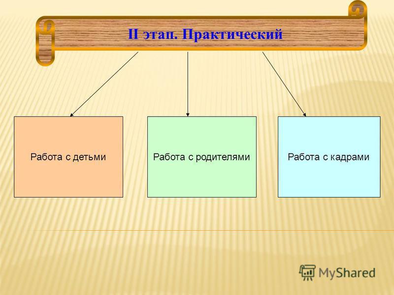 II этап. Практический Работа с детьми Работа с родителями Работа с кадрами