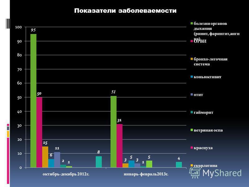Показатели заболеваемости