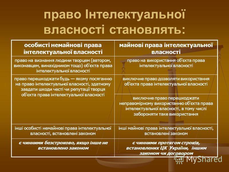 право Інтелектуальної власності становлять: особисті немайнові права інтелектуальної власності майнові права інтелектуальної власності право на визнання людини творцем (автором, виконавцем, винахідником тощо) об'єкта права інтелектуальної власності п