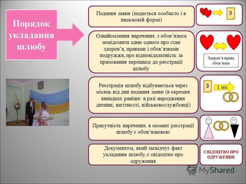 Порядок укладання шлюбу Подання заяви (подається особисто і в письмовій формі) Ознайомлення наречених з обовязком повідомити один одного про стан здоровя, правами і обовязками подружжя, про відповідальтність за приховання перешкод до реєстрації шлюбу