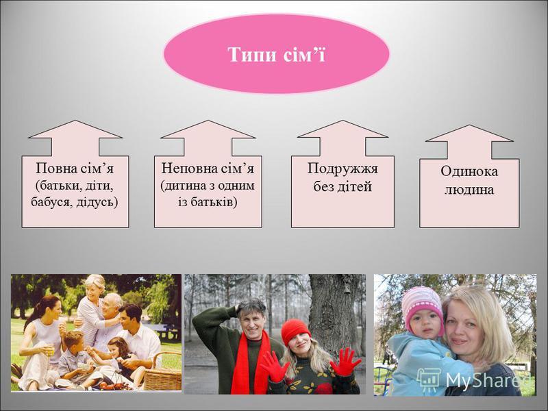 Типи сімї Повна сімя (батьки, діти, бабуся, дідусь) Неповна сімя (дитина з одним із батьків) Подружжя без дітей Одинока людина