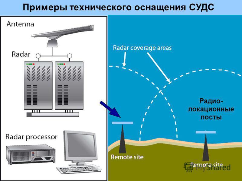 Примеры технического оснащения СУДС Радио- локационные посты