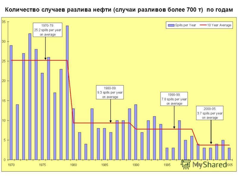 Количество случаев разлива нефти (случаи разливов более 700 т) по годам