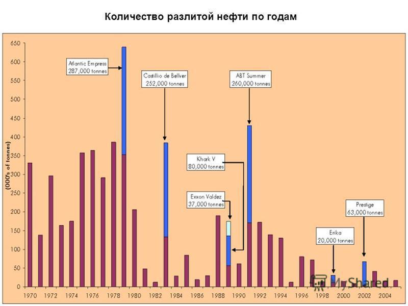 Количество разлитой нефти по годам