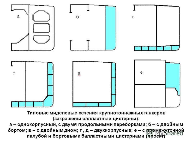 Типовые миделевые сечения крупнотоннажных танкеров (закрашены балластные цистерны): а – однокорпусный, с двумя продольными переборками; б – с двойным бортом; в – с двойным дном; г, д – двухкорпусные; е – с промежуточной палубой и бортовыми балластным