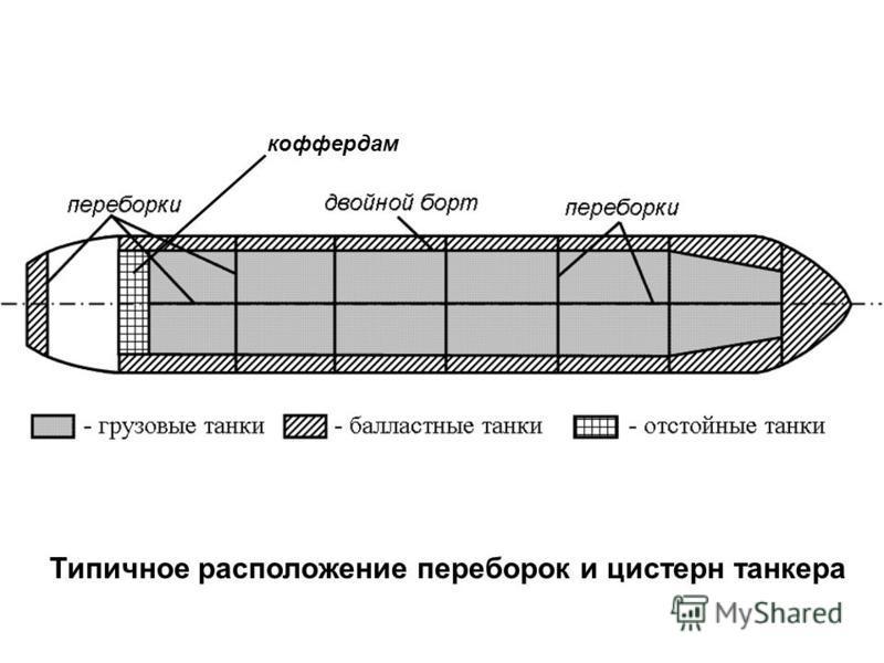 Типичное расположение переборок и цистерн танкера коффердам