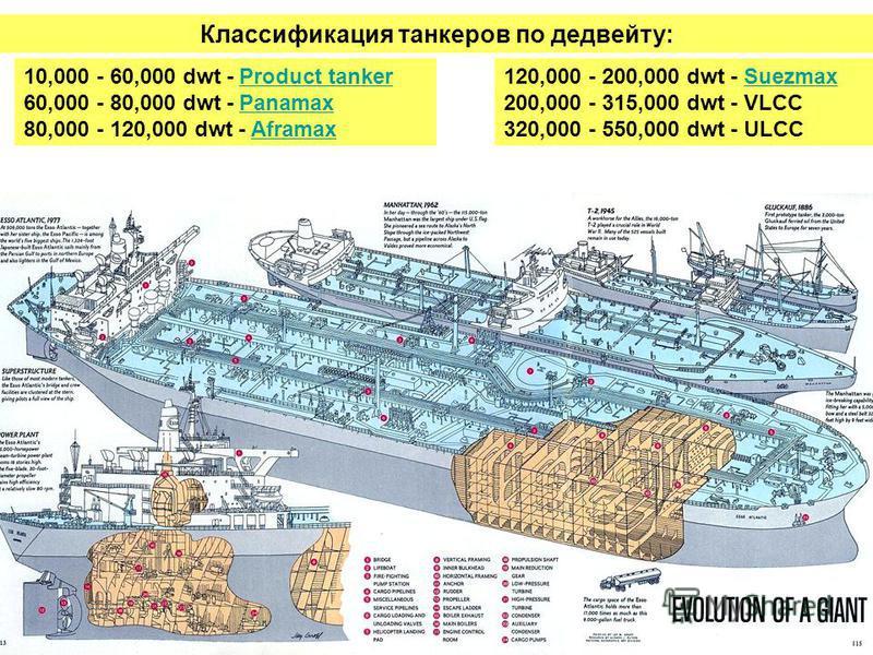 Классификация танкеров по дедвейту: 10,000 - 60,000 dwt - Product tankerProduct tanker 60,000 - 80,000 dwt - PanamaxPanamax 80,000 - 120,000 dwt - AframaxAframax 120,000 - 200,000 dwt - SuezmaxSuezmax 200,000 - 315,000 dwt - VLCC 320,000 - 550,000 dw