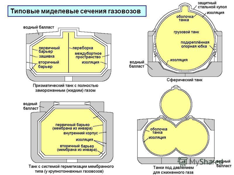 Типовые миделевые сечения газовозов