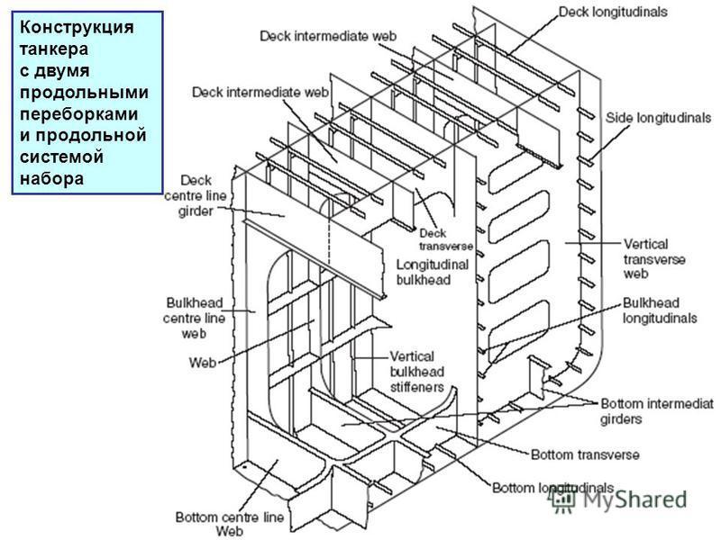 Конструкция танкера с двумя продольными переборками и продольной системой набора