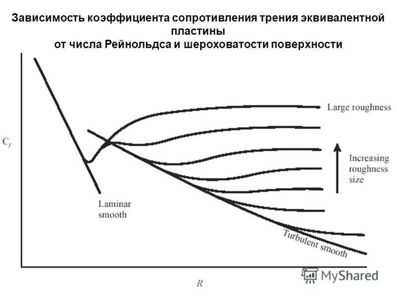 Зависимость коэффициента сопротивления трения эквивалентной пластины от числа Рейнольдса и шероховатости поверхности