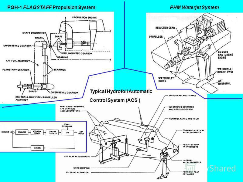 PGH-1 FLAGSTAFF Propulsion System PHM Waterjet System Typical Hydrofoil Automatic Control System (ACS )