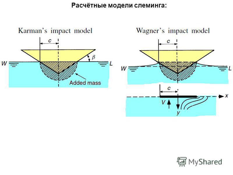 Расчётные модели слеминга: