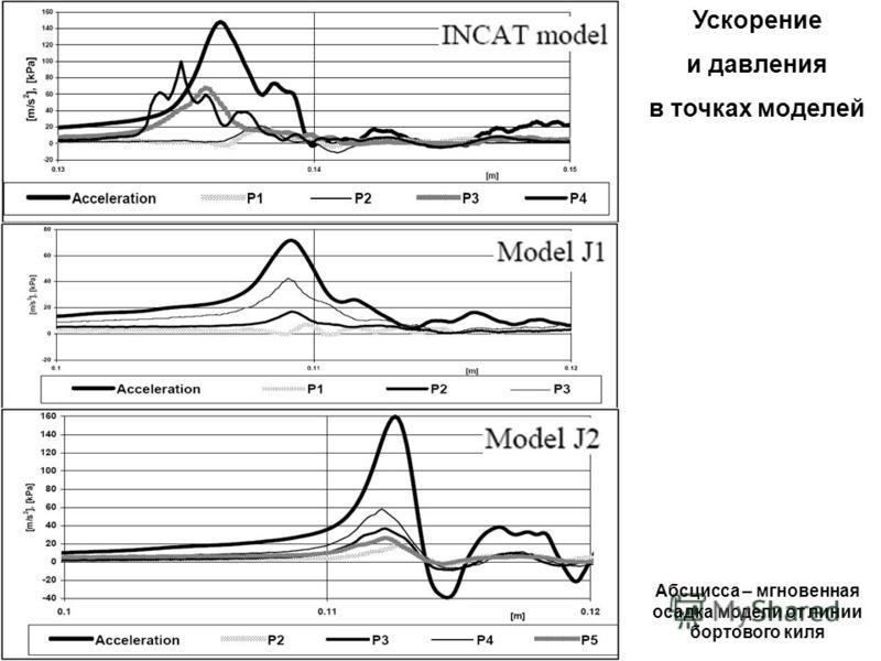 Абсцисса – мгновенная осадка модели от линии бортового киля Ускорение и давления в точках моделей