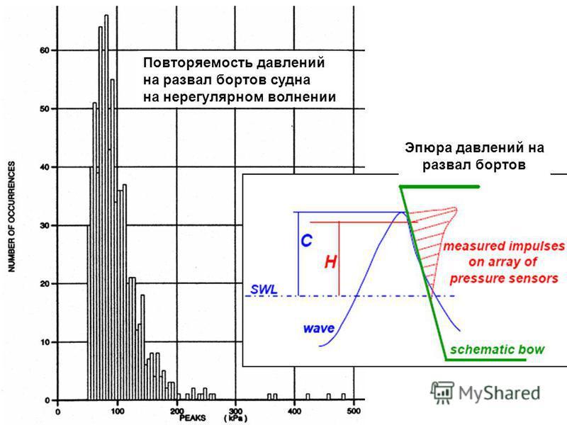 Повторяемость давлений на развал бортов судна на нерегулярном волнении Эпюра давлений на развал бортов