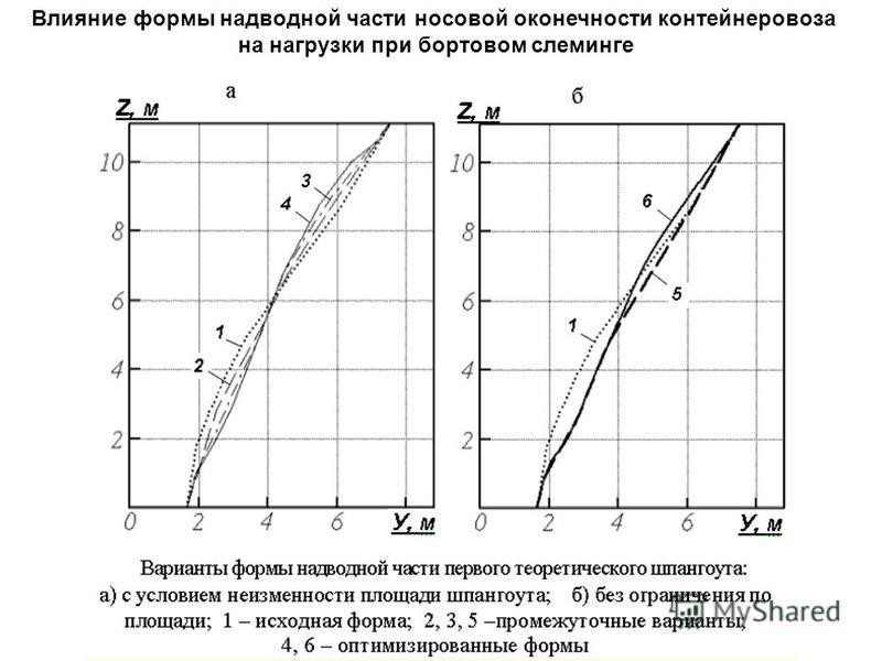 Влияние формы надводной части носовой оконечности контейнеровоза на нагрузки при бортовом слеминге