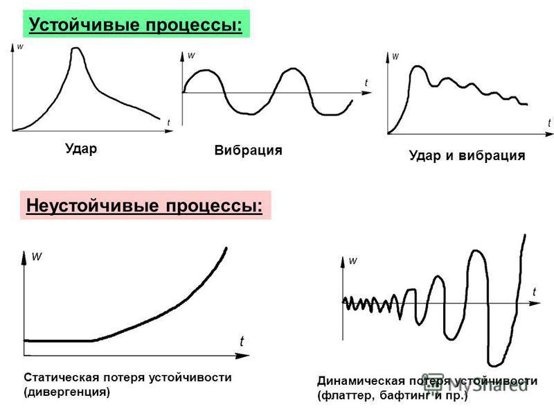 Устойчивые процессы: Неустойчивые процессы: Удар Вибрация Удар и вибрация Статическая потеря устойчивости (дивергенция) Динамическая потеря устойчивости (флаттер, бафтинг и пр.)