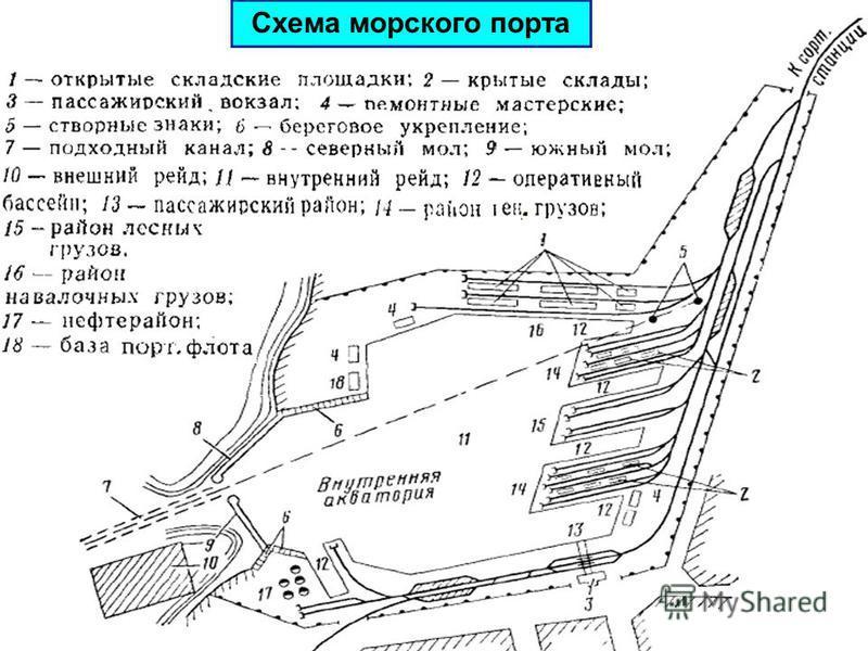 Схема морского порта