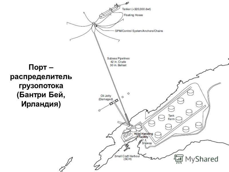Порт – распределитель грузопотока (Бантри Бей, Ирландия)