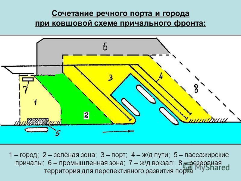 Сочетание речного порта и города при ковшовой схеме причального фронта: 1 – город; 2 – зелёная зона; 3 – порт; 4 – ж/д пути; 5 – пассажирские причалы; 6 – промышленная зона; 7 – ж/д вокзал; 8 – резервная территория для перспективного развития порта