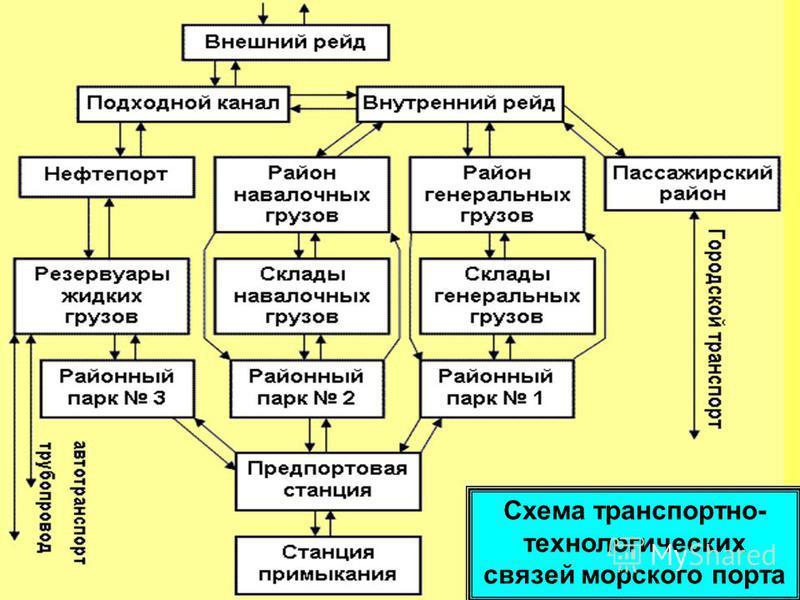 Схема транспортно- технологических связей морского порта