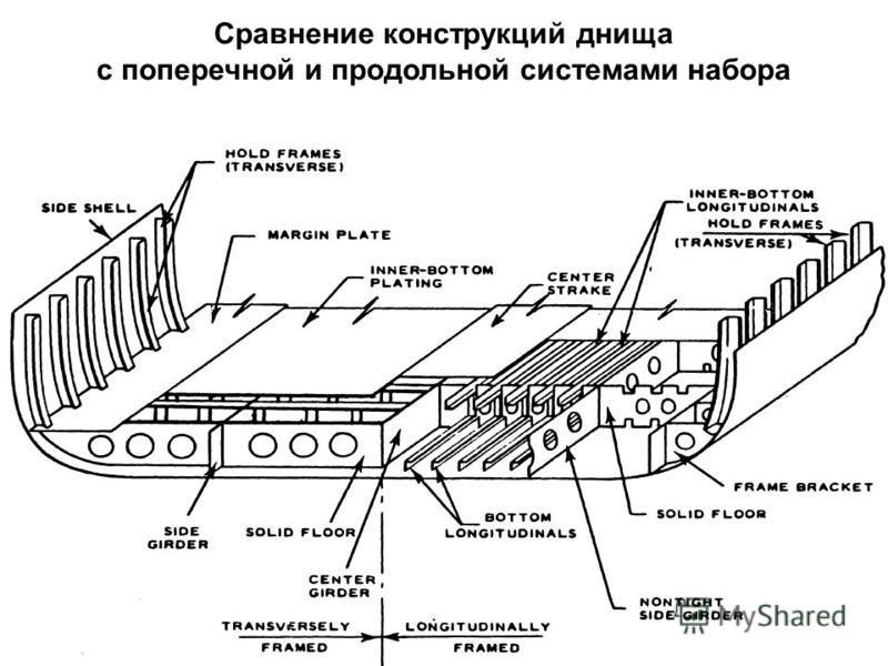 Сравнение конструкций днища с поперечной и продольной системами набора