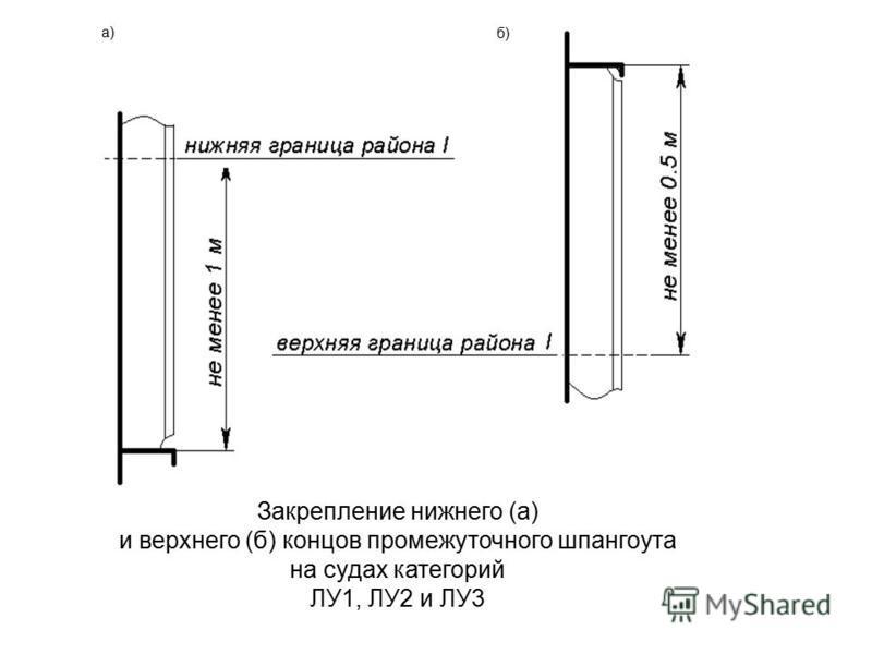Закрепление нижнего (а) и верхнего (б) концов промежуточного шпангоута на судах категорий ЛУ1, ЛУ2 и ЛУ3 а) б)