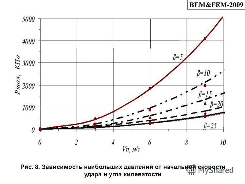 Рис. 8. Зависимость наибольших давлений от начальной скорости удара и угла килеватости