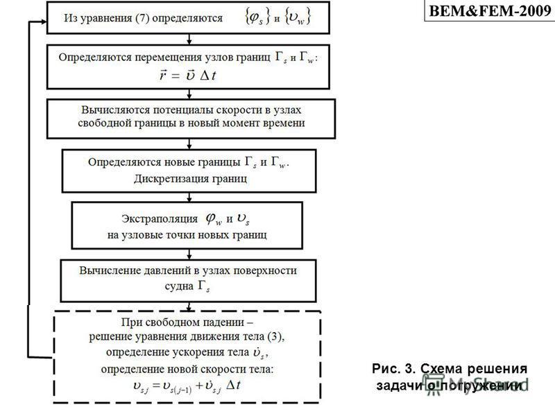 Рис. 3. Схема решения задачи о погружении
