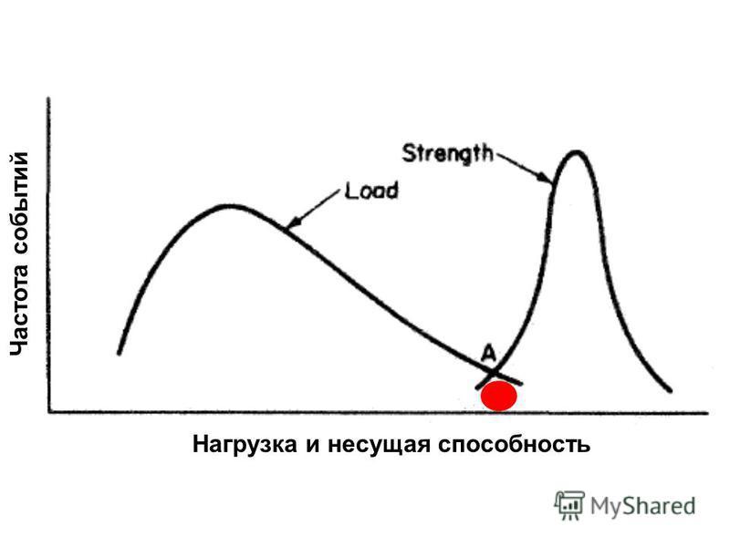 Источник: http://chizhik.ucoz.ru/load/for_engineers/kkk/izgib_i_prochnost_korpusa_sudna/8-1-0-68  Нагрузка и несущая способность Частота событий