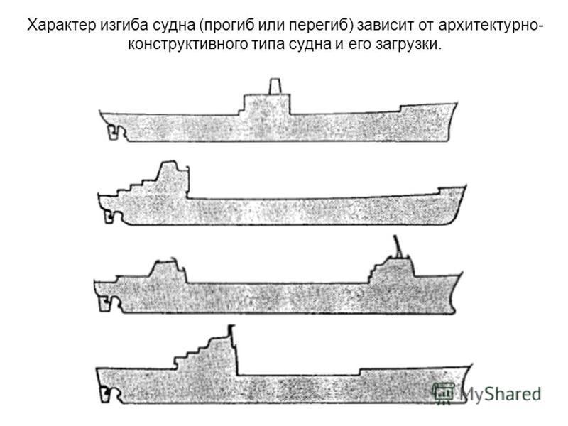 Характер изгиба судна (прогиб или перегиб) зависит от архитектурно- конструктивного типа судна и его загрузки.