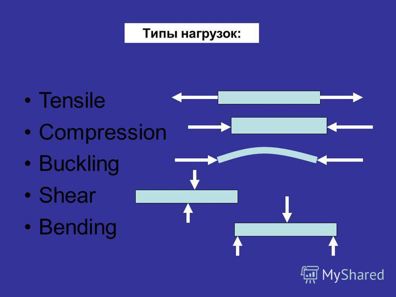 Tensile Compression Buckling Shear Bending Типы нагрузок: