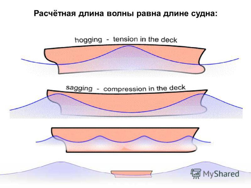 Расчётная длина волны равна длине судна: