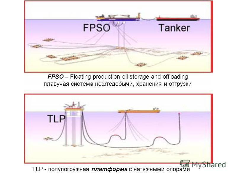 FPSO – Floating production oil storage and offloading плавучая система нефтедобычи, хранения и отгрузки TLP - полупогружная платформа с натяжными опорами