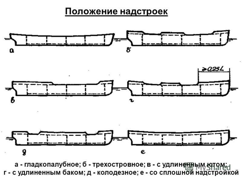 а - гладкопалубное; б - трех островное; в - с удлиненным ютом; г - с удлиненным баком; д - колодезное; е - со сплошной надстройкой Положение надстроек
