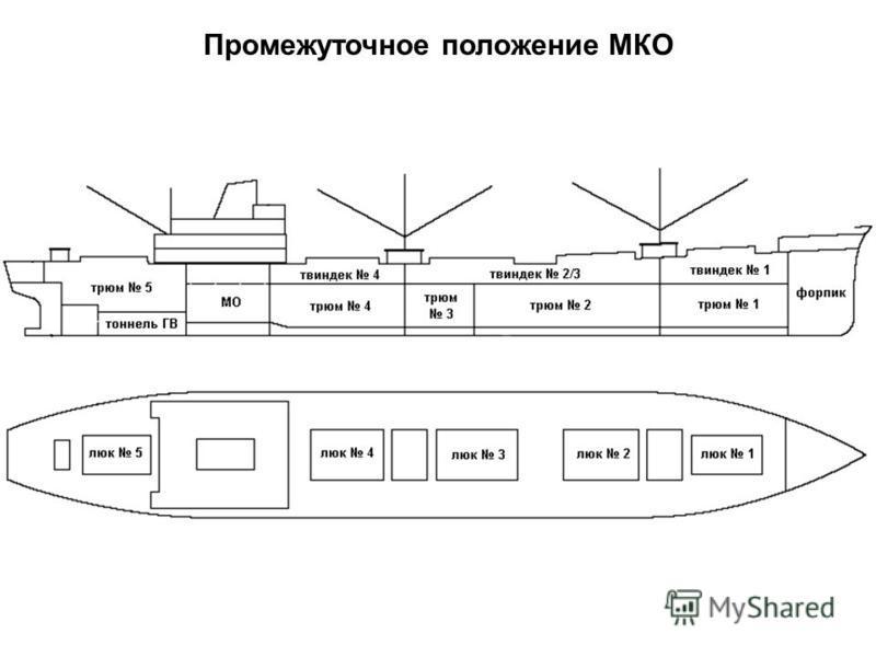 Промежуточное положение МКО