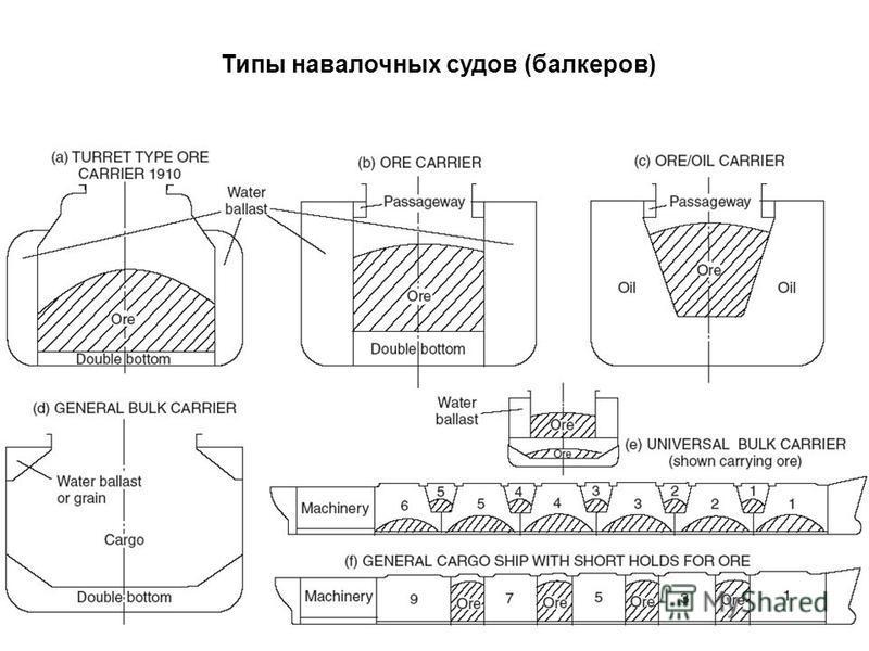 Типы навалочных судов (балкеров)