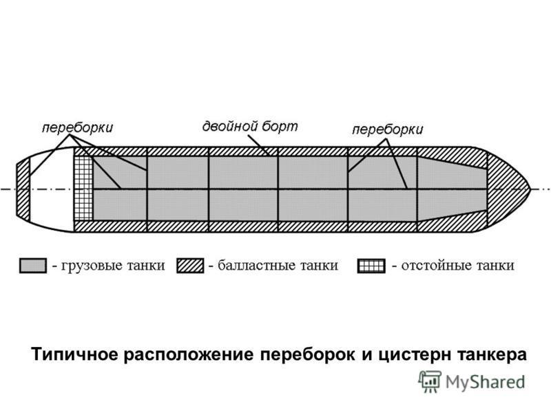 Типичное расположение переборок и цистерн танкера