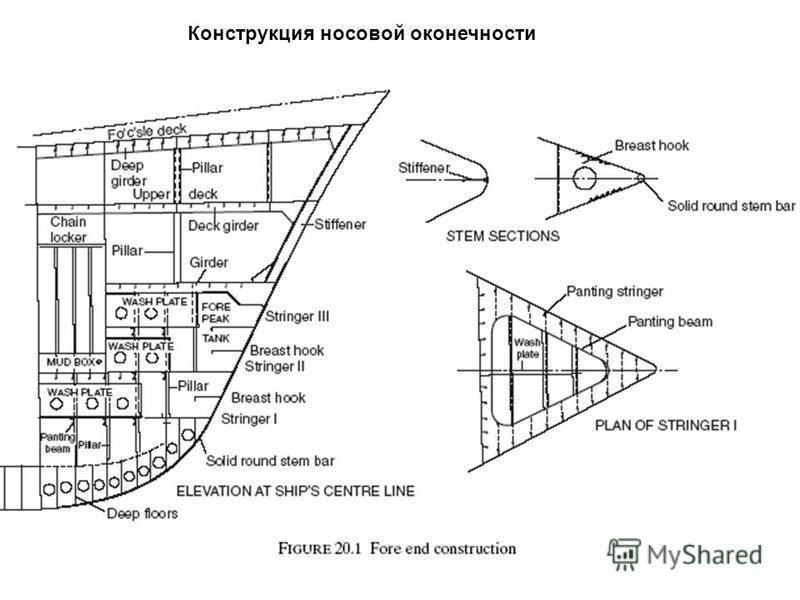 Источник: http://chizhik.ucoz.ru/load/for_engineers/kkk/okonechnosti_korpusa_sudna/8-1-0-89  Конструкция носовой оконечности
