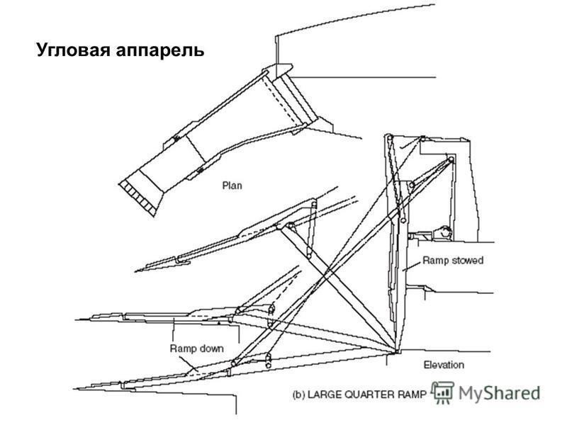 Угловая аппарель