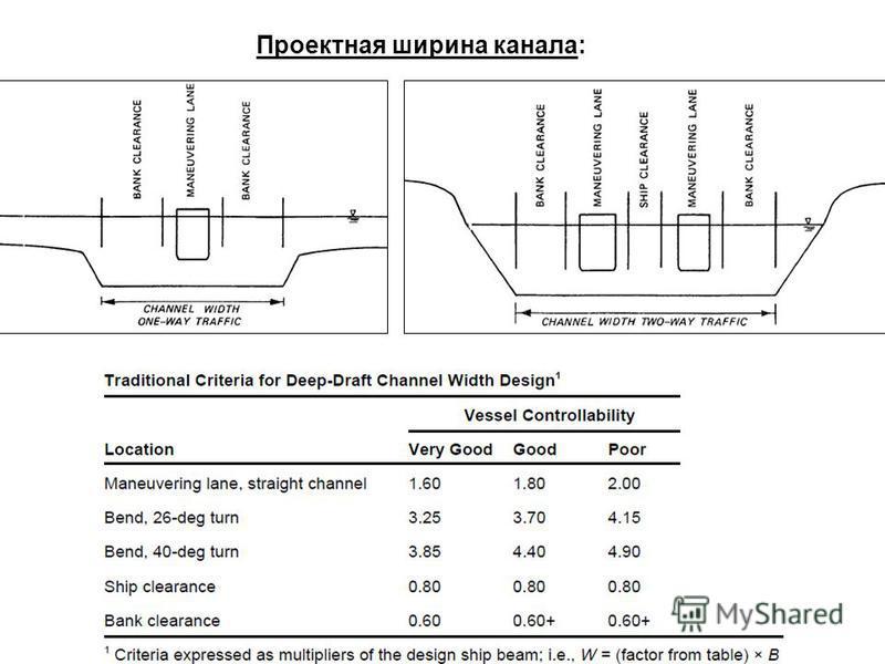 Проектная ширина канала: