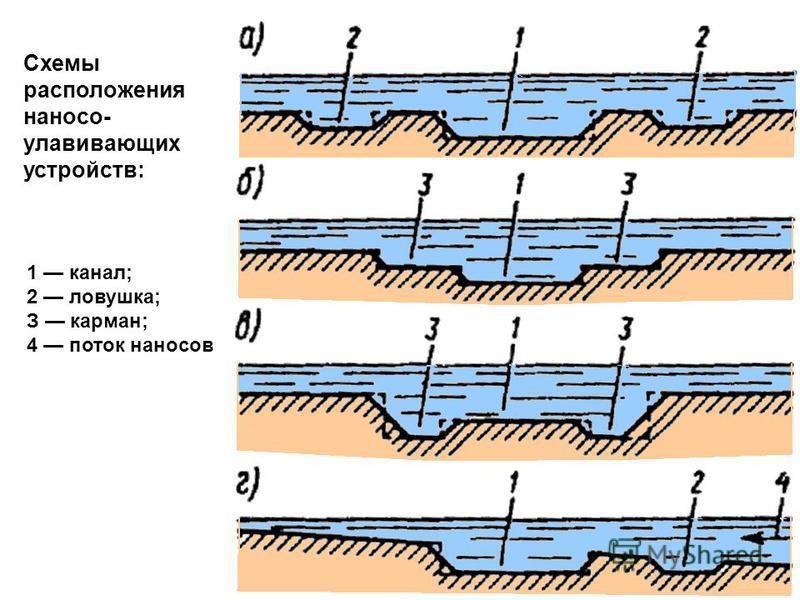 Схемы расположения наносов- улавливающих устройств: 1 канал; 2 ловушка; З карман; 4 поток наносовв