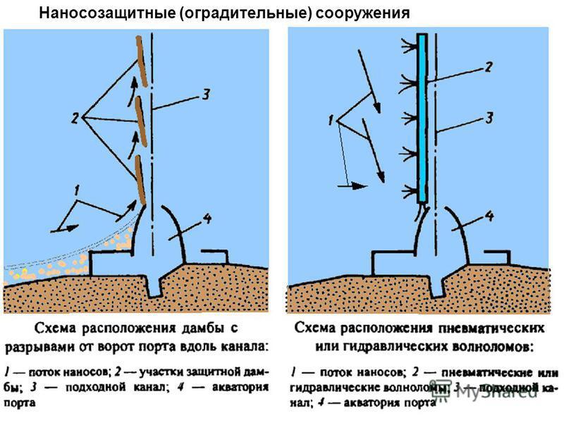 Наносозащитные (оградительные) сооружения