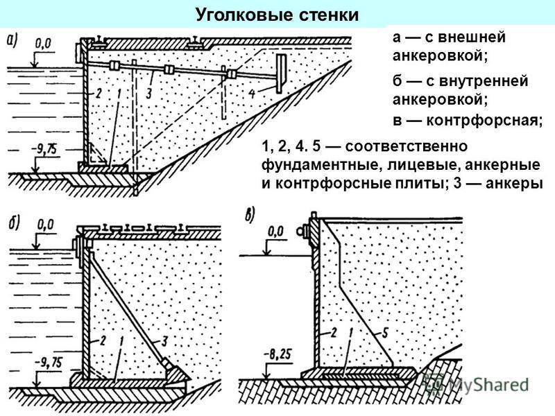 Уголковые стенки а с внешней анкеровкой; б с внутренней анкеровкой; 1, 2, 4. 5 соответственно фундаментные, лицевые, анкерные и контрфорсные плиты; 3 анкеры в контрфорсная;