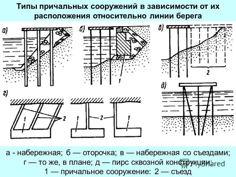 Типы причальных сооружений в зависимости от их расположения относительно линии берега а - набережная; б оторочка; в набережная со съездами; г то же, в плане; д пирс сквозной конструкции; 1 причальное сооружение: 2 съезд