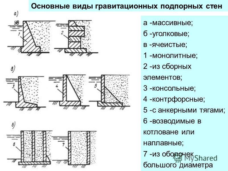 Основные виды гравитационных подпорных стен а -массивные; б -уголковые; в -ячеистые; 1 -монолитные; 2 -из сборных элементов; 3 -консольные; 4 -контрфорсные; 5 -с анкерными тягами; 6 -возводимые в котловане или наплавные; 7 -из оболочек большого диаме