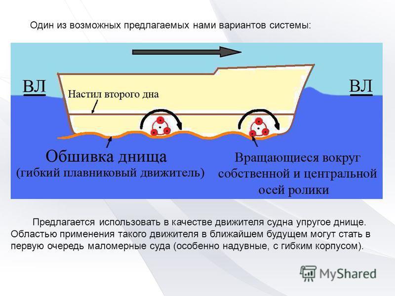 Предлагается использовать в качестве движителя судна упругое днище. Областью применения такого движителя в ближайшем будущем могут стать в первую очередь маломерные суда (особенно надувные, с гибким корпусом). Один из возможных предлагаемых нами вари