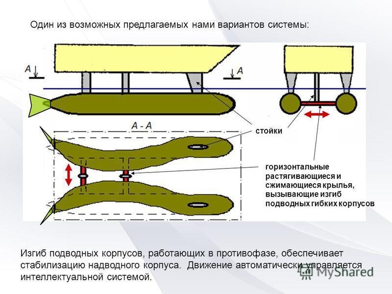Изгиб подводных корпусов, работающих в противофазе, обеспечивает стабилизацию надводного корпуса. Движение автоматически управляется интеллектуальной системой. горизонтальные растягивающиеся и сжимающиеся крылья, вызывающие изгиб подводных гибких кор